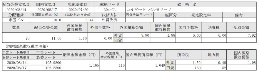 米国株配当-コルゲートパルモリーブ(CL)_20200817