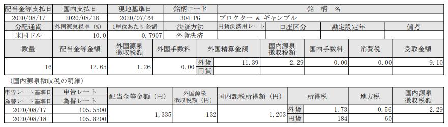 米国株配当入金!プロクターアンドギャンブル(PG)_200818