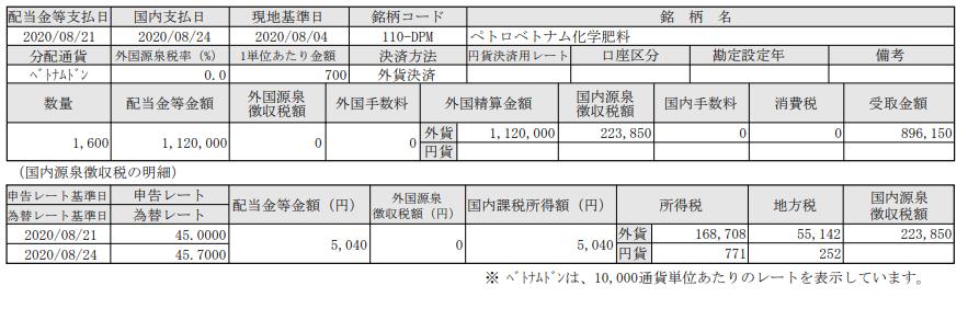 SBI証券-ベトナム株配当-ペトロベトナム化学肥料_20200824