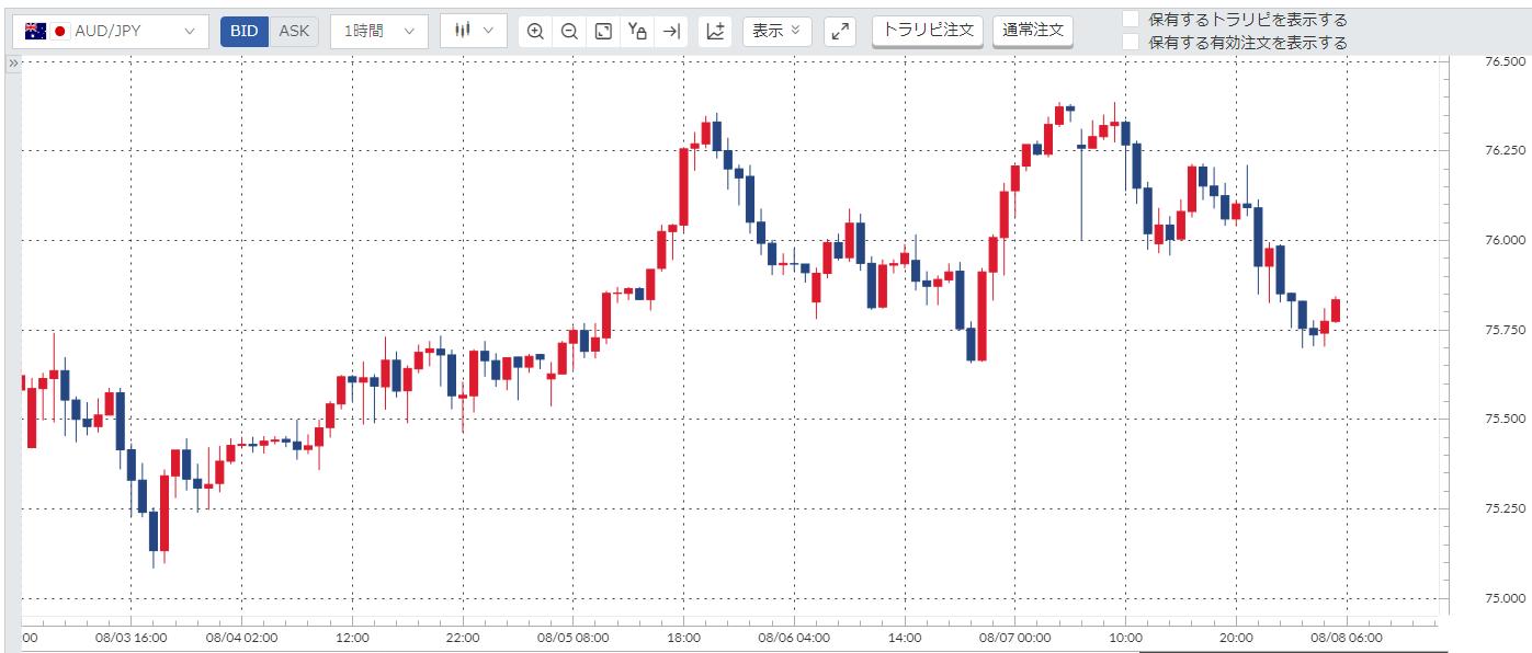 豪ドル円(AUD/JPY)週間チャート_20200803-20200807