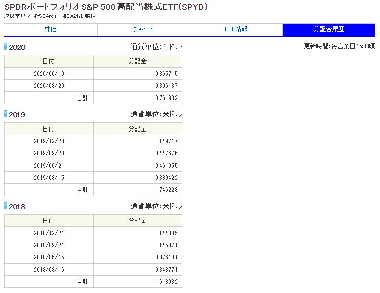 S&P500高配当株式ETF(SPYD)分配金履歴_20200807