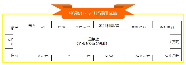 トラリピ(マネースクエア)豪ドル円週間運用成績_20200831-20200904