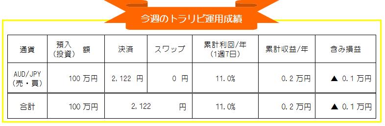トラリピ(マネースクエア)豪ドル円(AUD/JPY)自動売買週間運用実績_20200907-20200911