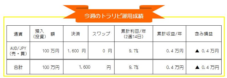 トラリピ(マネースクエア)AUD/JPY自動売買運用成績_20200914-20200918