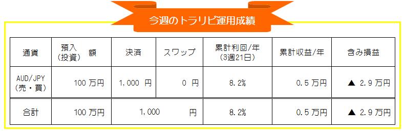 マネースクエア・トラリピ-豪ドル円(AUD/JPY)自動売買-週間運用成績_20200921-20200925