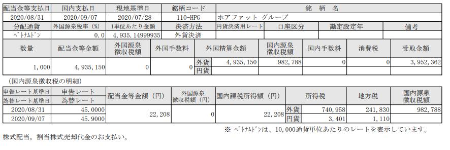 SBI証券-ベトナム株投資-配当報告-ホアファットグループ(HPG)_20200907