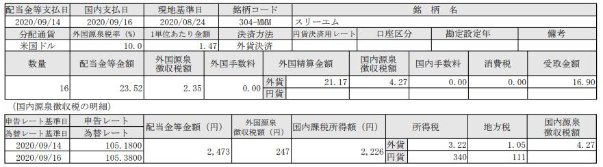 SBI証券で米国株投資-配当入金報告-スリーエム(MMM)_20200916