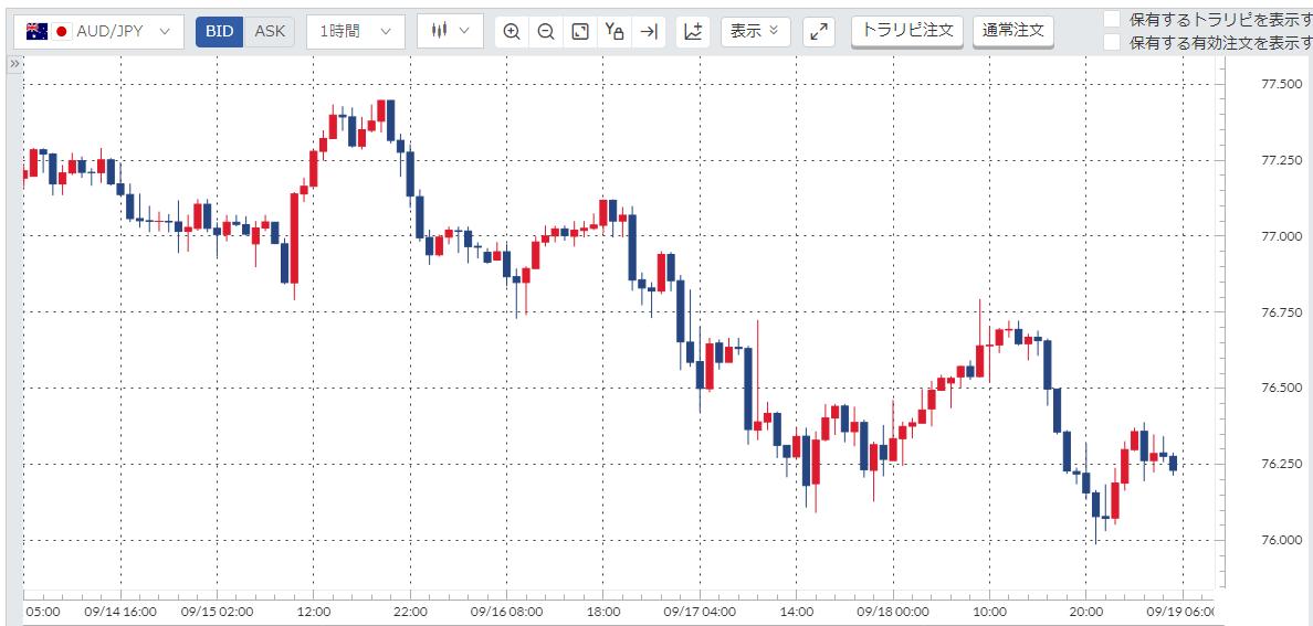 豪ドル円(AUD/JPY)週間チャート_20200914-20200918