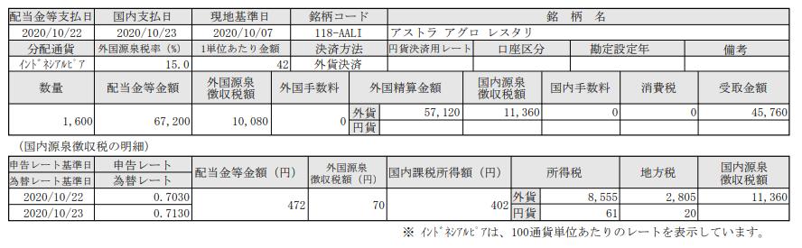SBI証券でインドネシア株投資-配当入金報告-アストラアグロレスタリ(AALI)_20201023