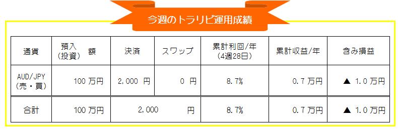 トラリピ(マネースクエア)AUD/JPY週間投資運用実績_20200928-20201002