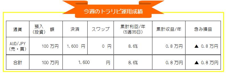 トラリピ(マネースクエア)豪ドル円自動売買-週間運用成績_20201005-20201009