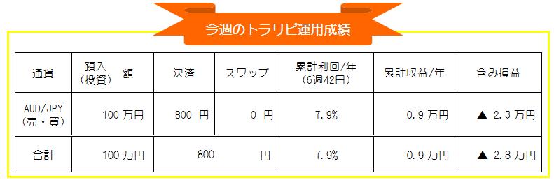 トラリピ(マネースクエア)AUD/JPY自動売買-週間運用実績_20201012-20201016
