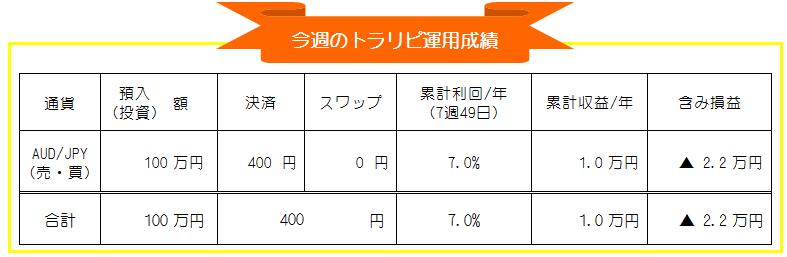 トラリピ(マネースクエア)AUD/JPY豪ドル円自動売買-週間運用実績_20201019-20201023