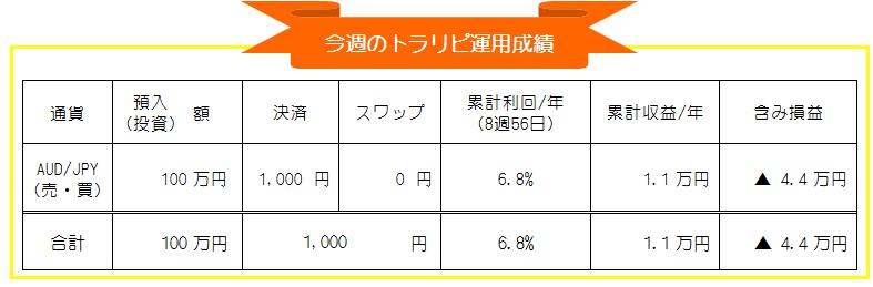 トラリピ(マネースクエア)AUD/JPY自動売買週間運用成績_20201026-20201030