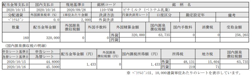 SBI証券でベトナム株投資-配当報告-ビナミルク=ベトナム乳業(VNM)_20201016