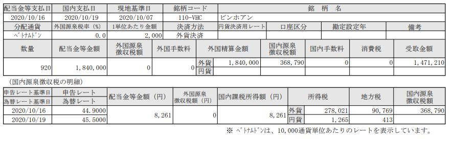 SBI証券でベトナム株投資-配当入金報告-ビンホアン(VHC)_20201019