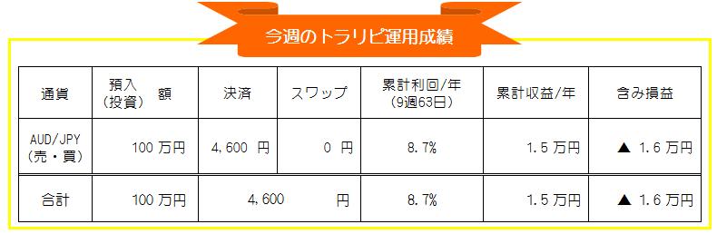 トラリピ(マネースクエア)豪ドル円自動売買週間運用成績_20201102-20201106