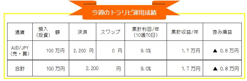 トラリピ(マネースクエア)豪ドル円自動売買投資運用成績_20201109-20201113