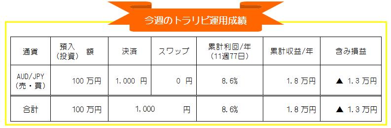 マネースクエア・トラリピ-豪ドル円(AUD/JPY)FX自動売買-週間運用成績_20201116-20201120
