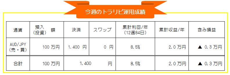 マネースクエアトラリピ-豪ドル円(AUD/JPY)自動売買-週間運用成績_20201123-20201127