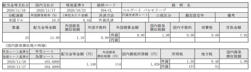 SBI証券で米国株投資-配当報告-コルゲートパルモリーブ(CL)_20201117