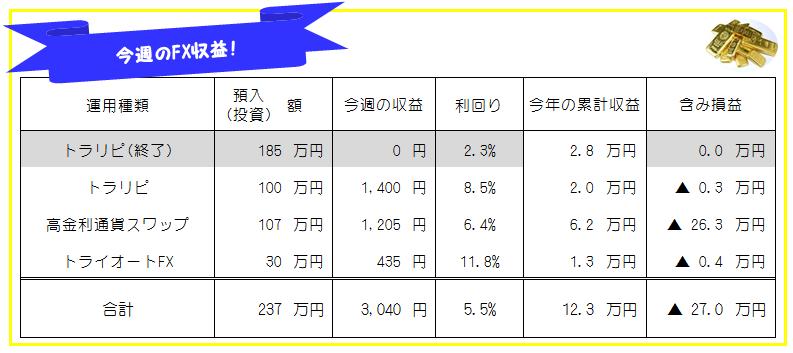 FX投資集荷運用成績_20201123-20201127