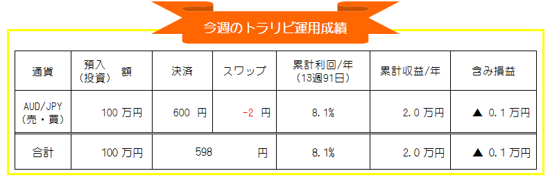マネースクエア・トラリピ-豪ドル円(AUD/JPY)自動売買-週間運用成績_20201130-20201204
