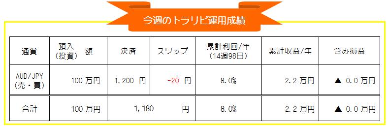 マネースクエア-トラリピ-豪ドル円(AUD/JPY)週間投資運用成績_20201207-20201211