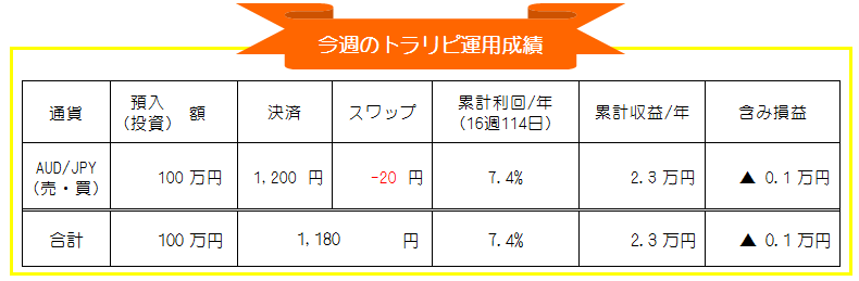 マネースクエア・トラリピ-豪ドル円(AUD/JPY)FX自動売買-週間運用成績_20201221-20201225