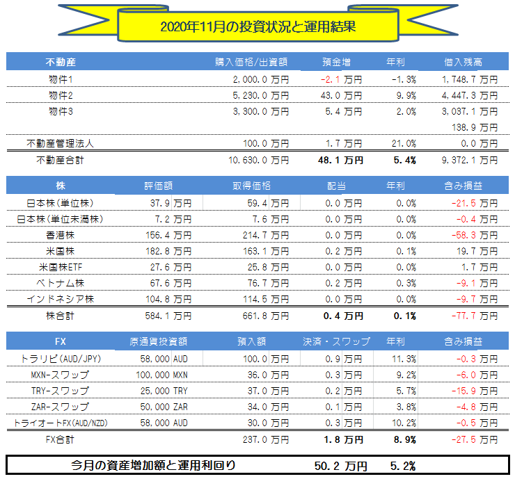 月間【副業・副収入=投資運用】実績(2020年11月) +50.2万円!!