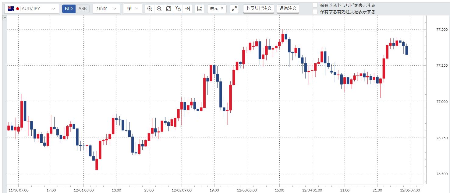 豪ドル円(AUD/JPY)週間チャート_201130-201204