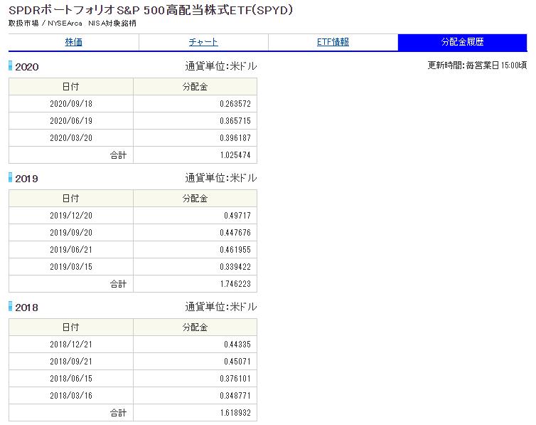 SBI証券で米国株式ETF投資-SPDRポートフォリオS&P500高配当株式ETF(SPYD)分配金実績_20201216