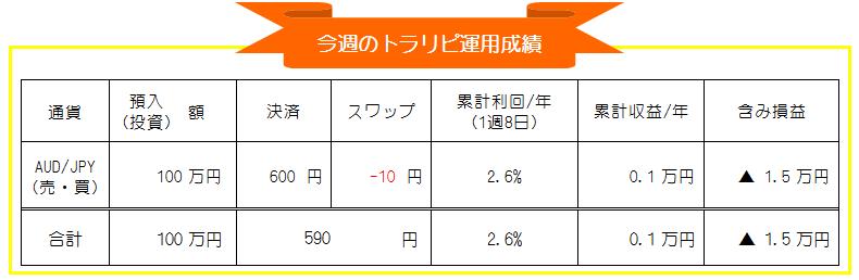 マネースクエア・トラリピ-豪ドル円(AUD/JPY)自動売買-週間投資運用成績_20210101-20210108
