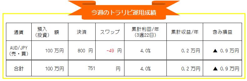 マネースクエア・トラリピ-豪ドル円(AUD/JPY)FX自動売買-週間投資運用成績_20210118-20210122