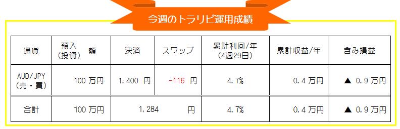 マネースクエア・トラリピ-豪ドル円(AUD/JPY)自動売買-週間運用成績_20210125-20210129