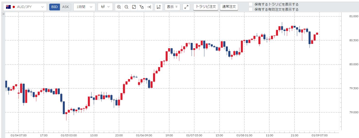 豪ドル円(AUD/JPY)週間チャート_20210104-20210108