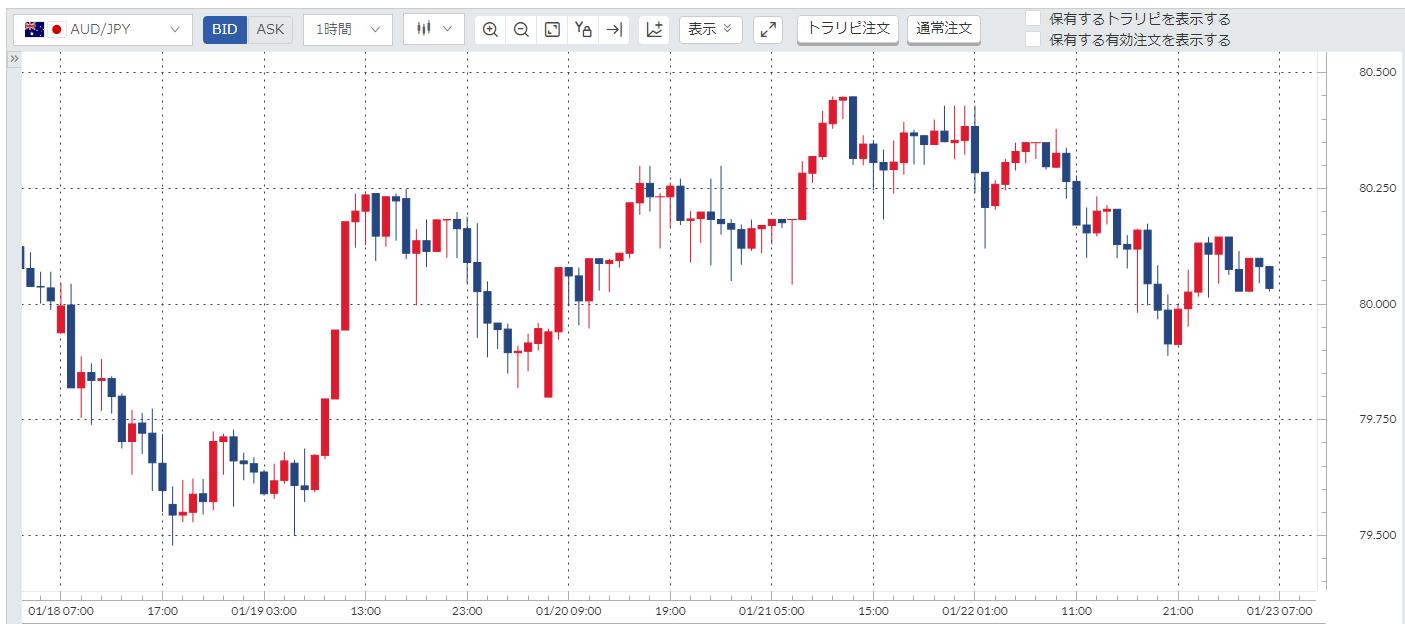 豪ドル円(AUD/JPY)週間チャート_20210118-20210122