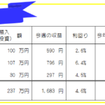今週のFX投資(FX自動売買・高金利通貨スワップ)運用成績-21年1週目