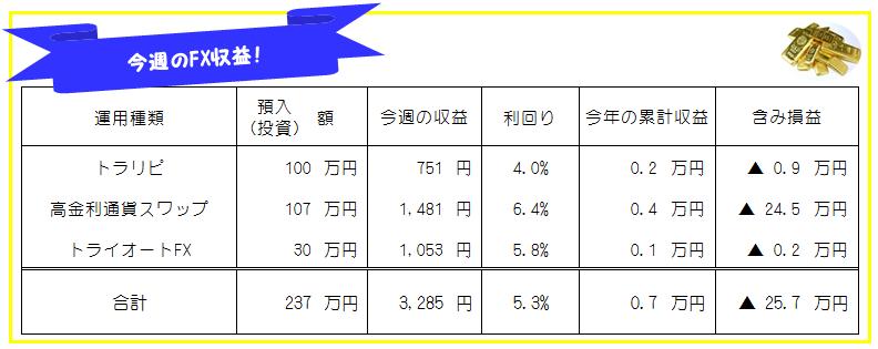 今週のFX投資(FX自動売買・高金利通貨スワップ)運用成績-21年3週目