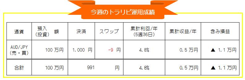 マネースクエア・トラリピ-豪ドル円(AUD/JPY)自動売買-週間投資運用成績_20210201-20210205