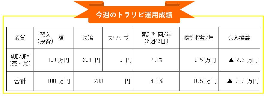 マネースクエアトラリピ-豪ドル円(AUD/JPY)自動売買-週間投資運用成績_20210208-20210212