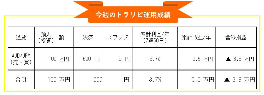 トラリピマネースクエア豪ドル円(AUD/JPY)自動売買-週間投資運用成績_20210215-20210219