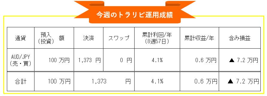 マネースクエア・トラリピ-豪ドル円(AUD/JPY)自動売買週間運用成績_20210222-20210226
