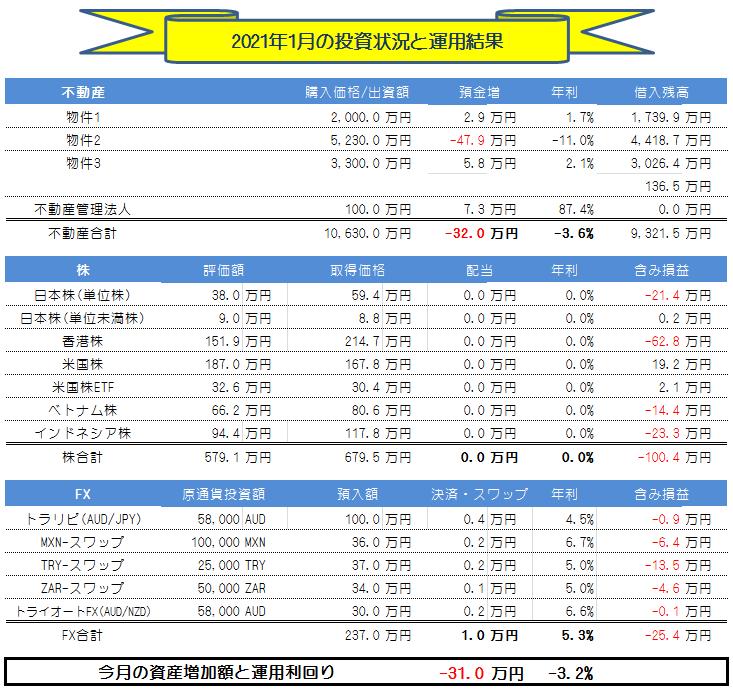 月間投資運用成績_2021年1月
