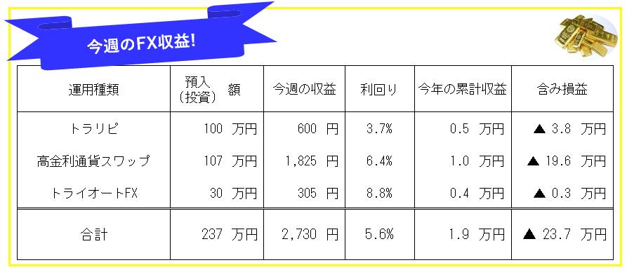 今週のFX投資(FX自動売買・高金利通貨スワップ)運用成績-21年7週目