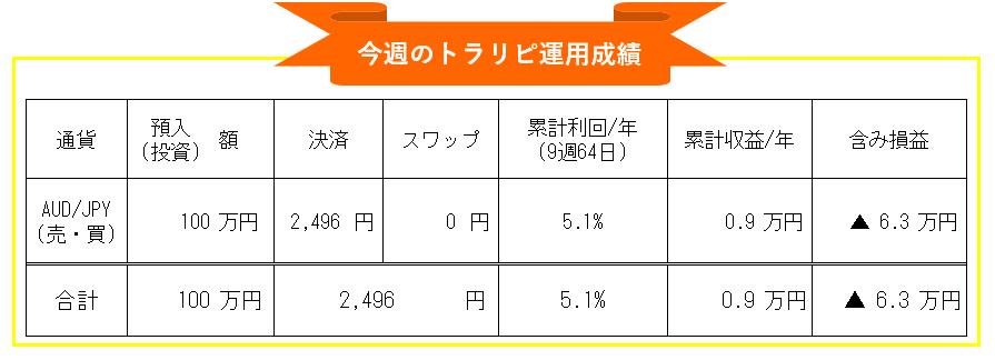 マネースクエア・トラリピ-豪ドル円(AUD/JPY)自動売買週間運用成績_20210301-20210305