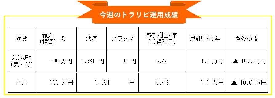 マネースクエア・トラリピ-豪ドル円(AUD/JPU)自動売買週間運用成績_20210305-20210312