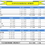 月間-総合投資運用実績(2019年06月)