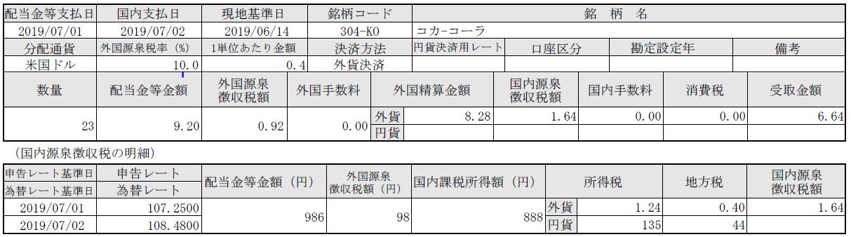 コカ・コーラ社(米国株)からの配当