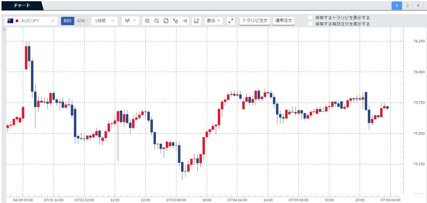 先週(190701-190705)の豪ドル円(AUDJPY)チャート